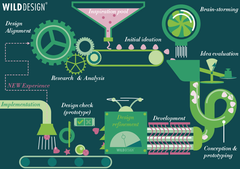 technical Design process_WILDDESIGN Graphic
