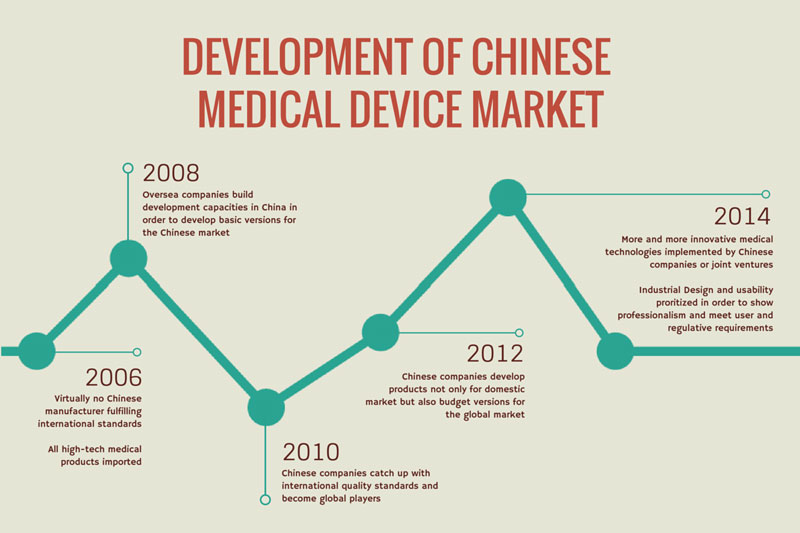 Medical Device Market China WILDDESIGN