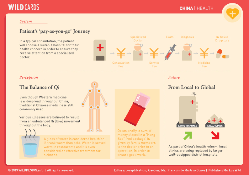 WILDCARDS China-Health-Content