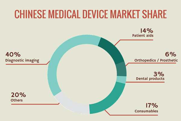 Thing to Know When Entering Chinese Medical Device Market Share