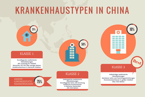 Krankenhaustypen in China
