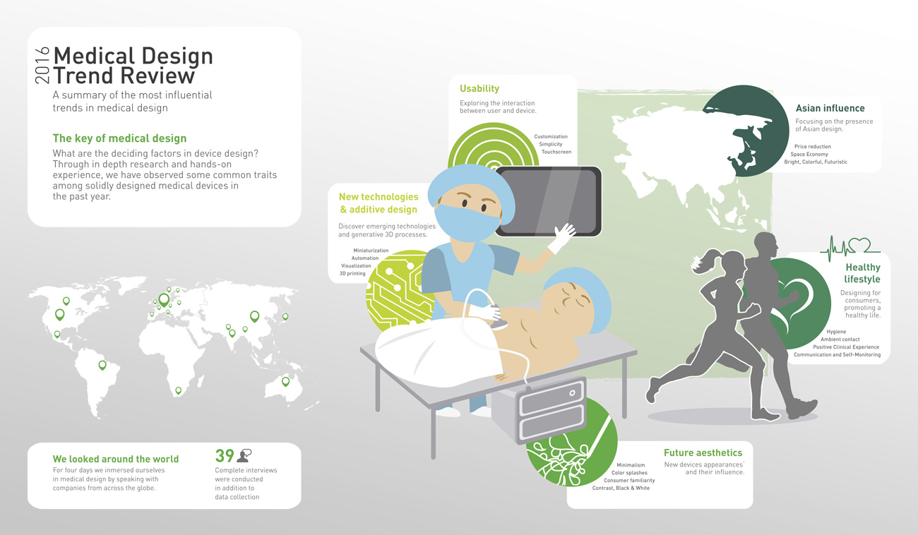Infographic Medical Design Trend Review 2016